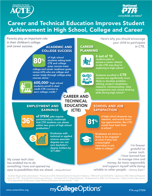 Career and Technical Education Improves Student Achievement